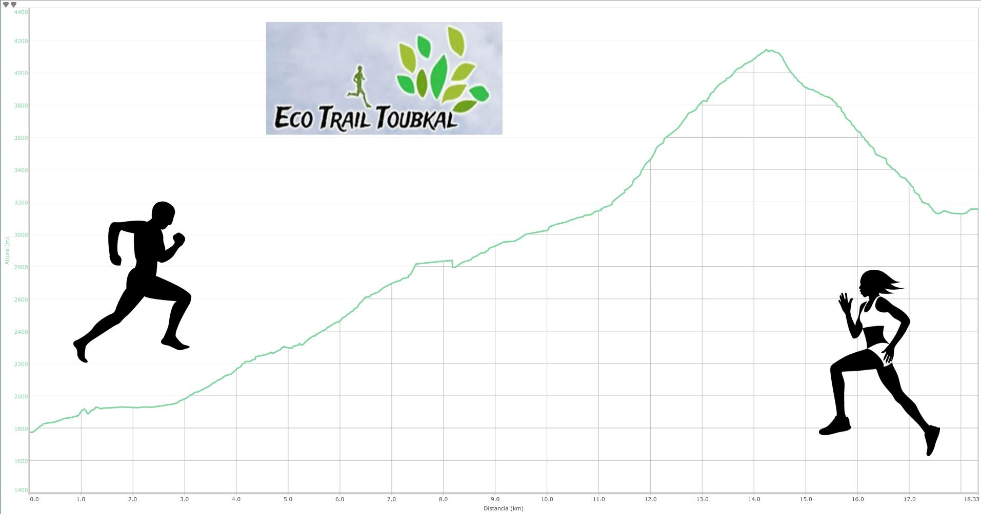 Eco Trail MM