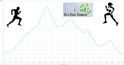 perfil Eco Trail MA